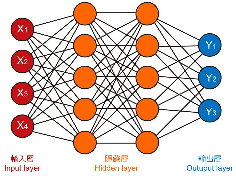 搭建一個DNN網路