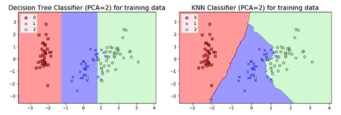 分類演算法