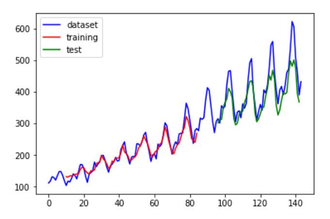 實作線性迴歸演算法預測數值
